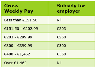 Table showing Gross Weekly rates vs subsidy for employer