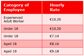 Increase in the minimum wage table Category of employee vs hourly rate