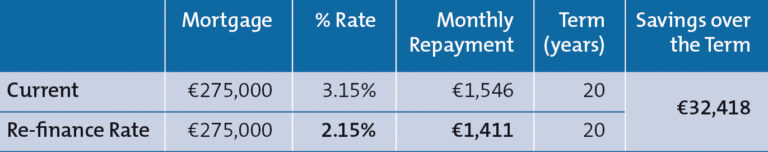 Current and RE-finance Rate table, savings over the term 32,418 euros